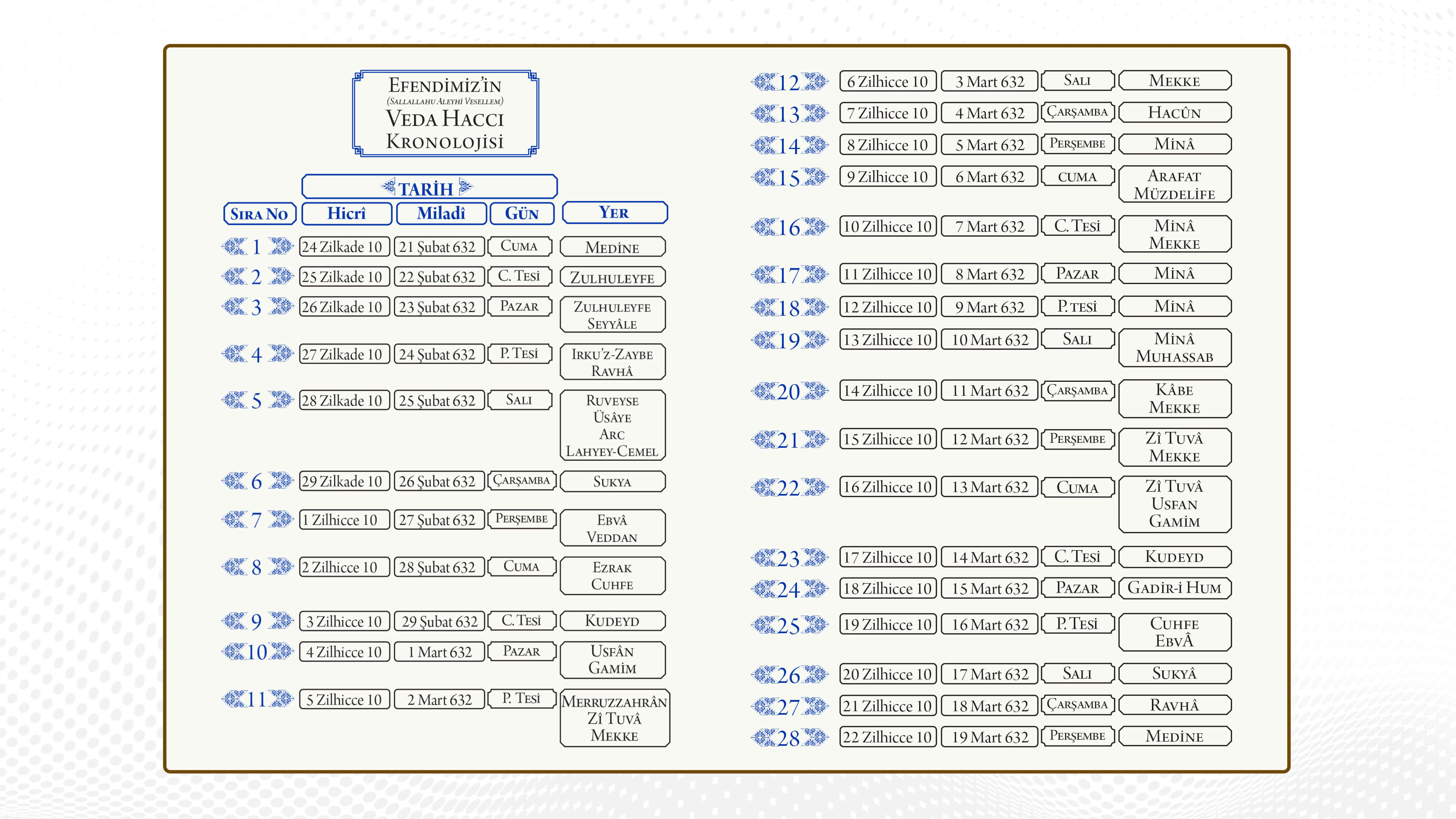Peygamber Efendimizin (S.A.V) Veda Haccı Kronolojisi